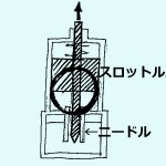throttling valve